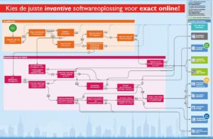 invantive-roadmap